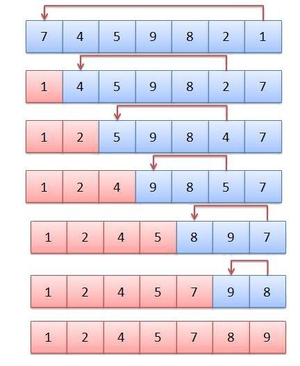 (一) 数据结构 - 选择排序