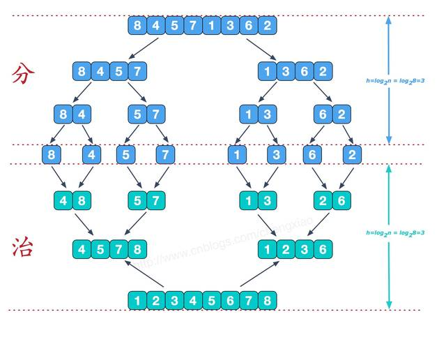 (五) 数据结构 - 归并排序