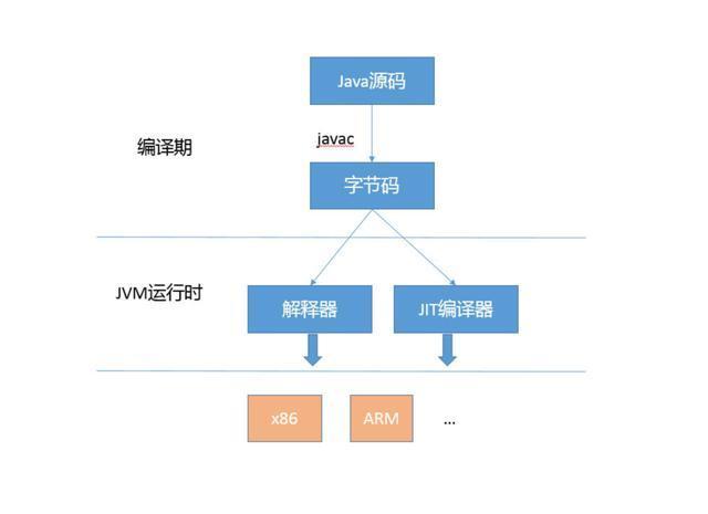 理解JIT编译与优化