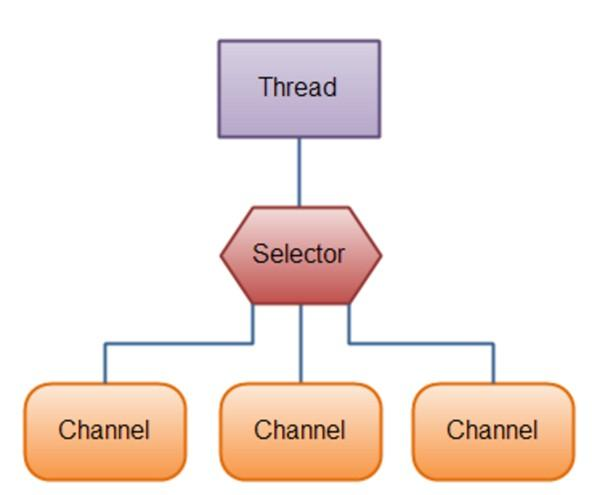 一文读懂Java NIO模型