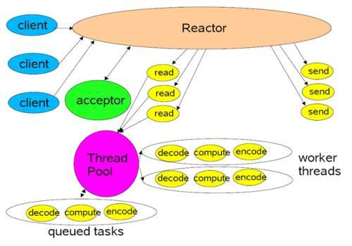 Reactor线程模型