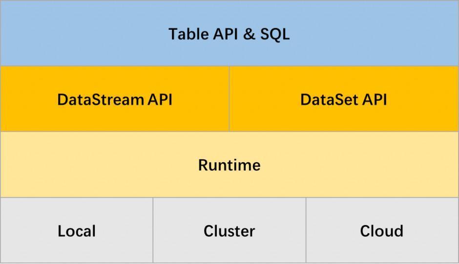 Flink Table API & SQL概念和通用API