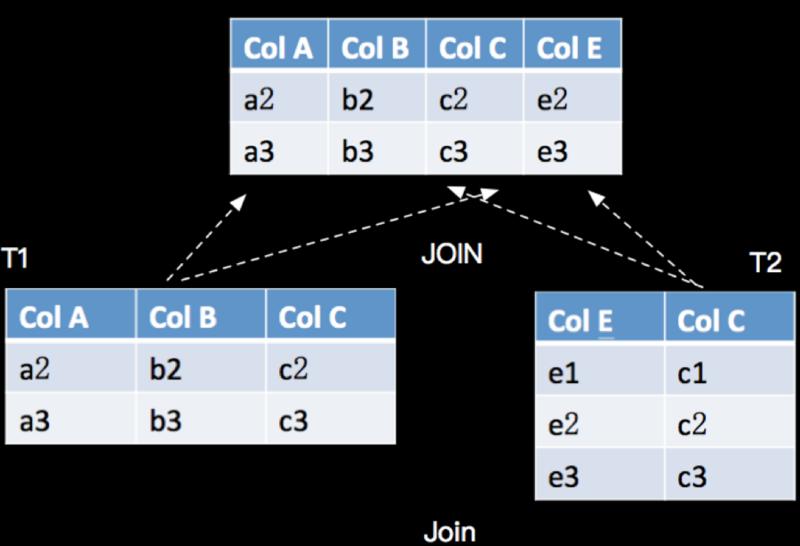 Table Api & SQL连续查询Join