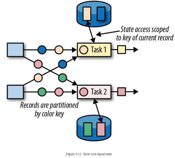 Table Api & SQL查询配置(状态清理)