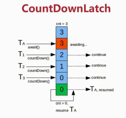 Java并发编程:CountDownLatch、CyclicBarrier和Semaphore
