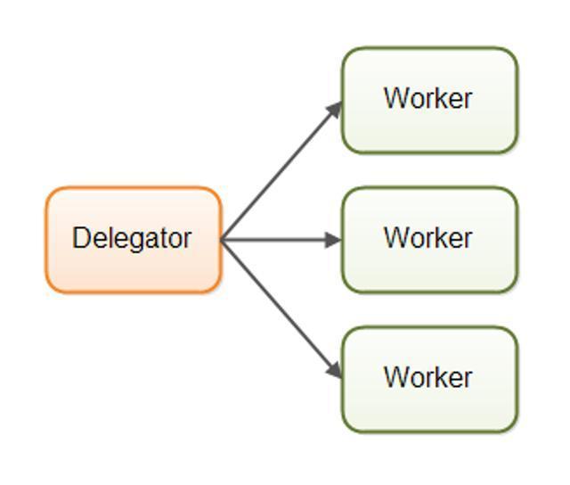 2、Akka并发编程设计