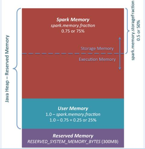 Spark中内存模型管理