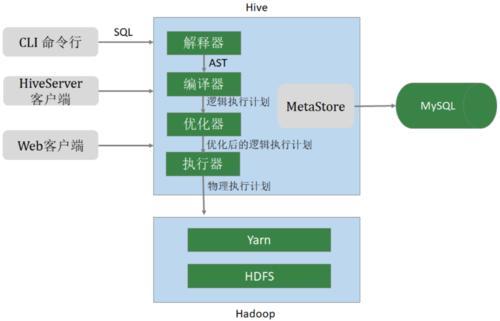 Hive SQL常用优化策略