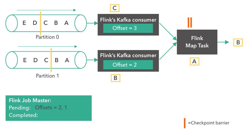 Flink消费Kafka指定offset的五种方式
