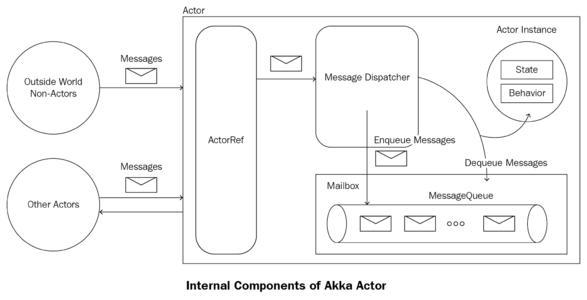 8、Akka任务调度(Dispatcher)