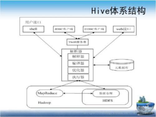 Hive SQL常用日期转换