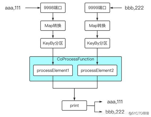 低级处理函数ProcessFunction