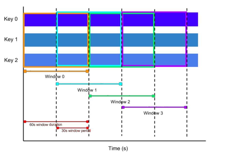 Windows窗口函数(增量聚合)