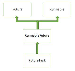 Java Future详解与使用
