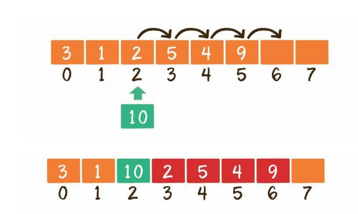 对Java静态数组的二次封装