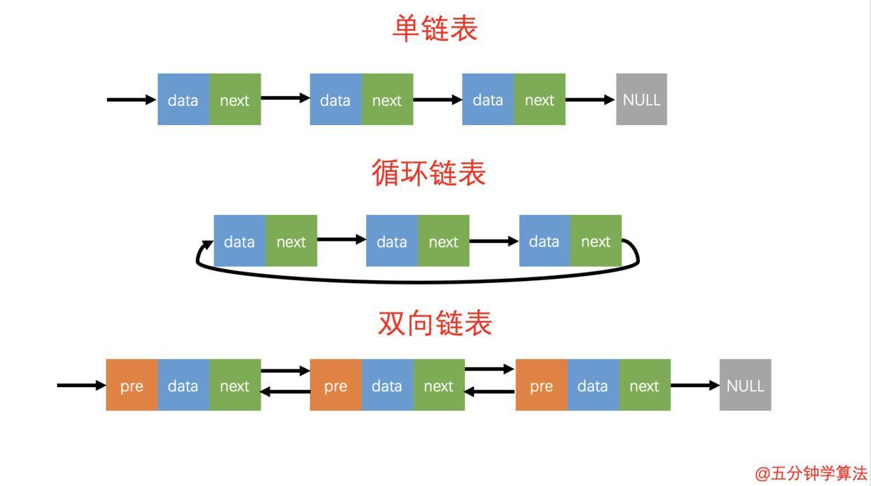 最基础的动态数据结构:链表